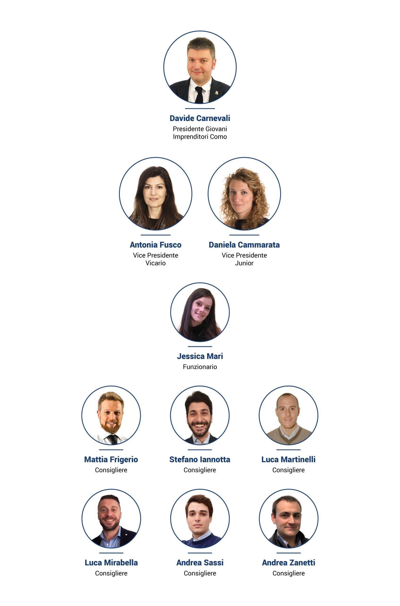 Gruppo Giovani Imprenditori Como